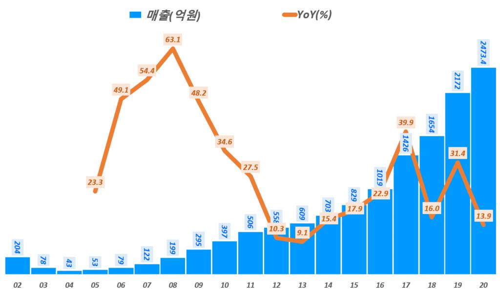 카페24 실적, 연도별 카페24 매출 및 전년 비 성장률 추이( ~20년), Graph by Happist