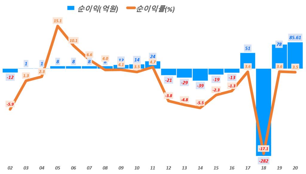 카페24 실적, 연도별 카페24 순이익 및 순이익률 추이( ~20년), Graph by Happist