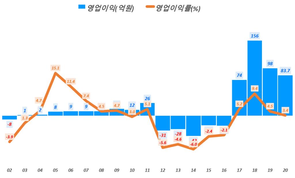 카페24 실적, 연도별 카페24 영업이익 및 영업이익률 추이( ~20년), Graph by Happist