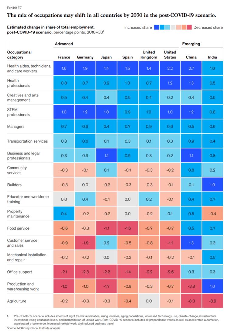 코로나 이후 국가별 직종별 일자리 증가 전망