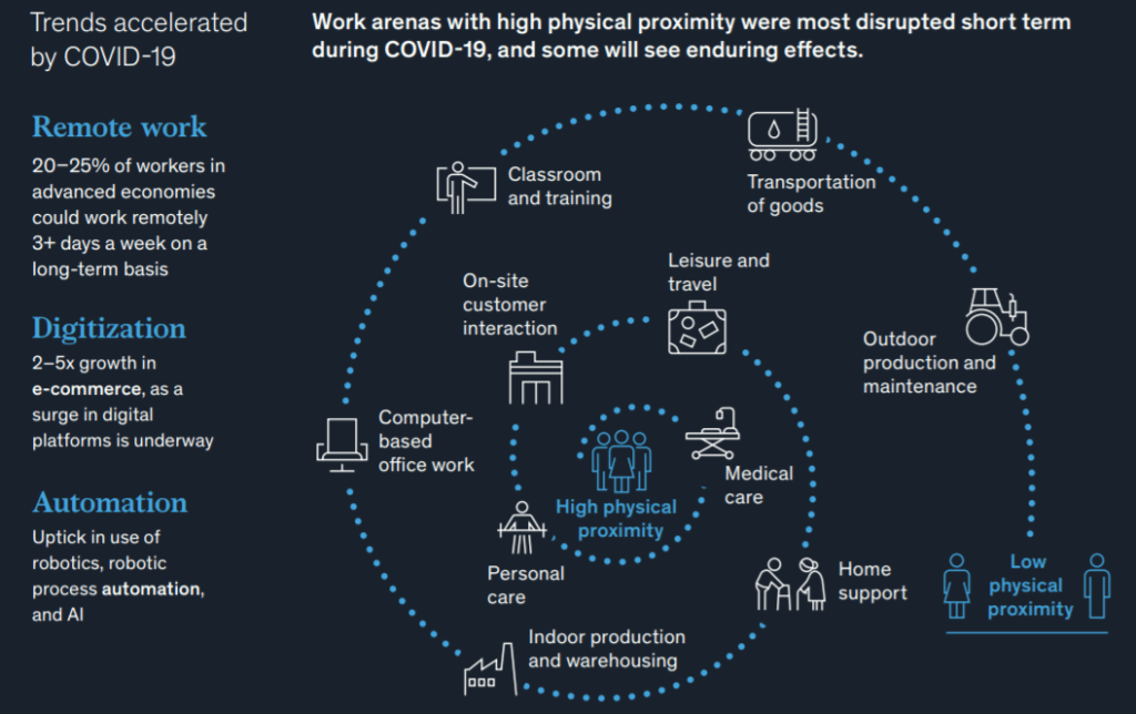 코로나 이후 미래 일자리 보고서, 코로나가 가속화시킨 변화요인 3가지