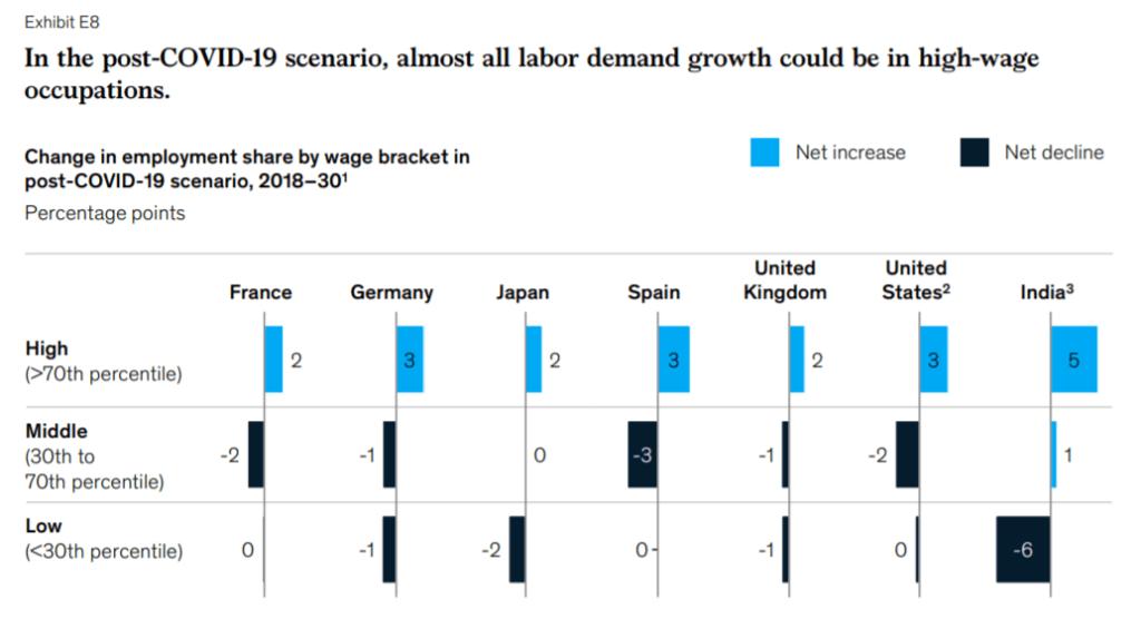 코로나 이후 저임금 일자리보다는 고임금 일자리 증가가 더 많음
