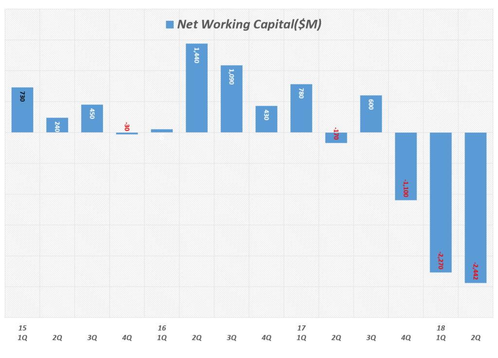 테슬라 분기별 순유동자산(tesla Net Current Assets)  또는 운전자본(Net working Capital) 추이(2015년 1분기 ~ 2018년 2분기), Graph by Happist