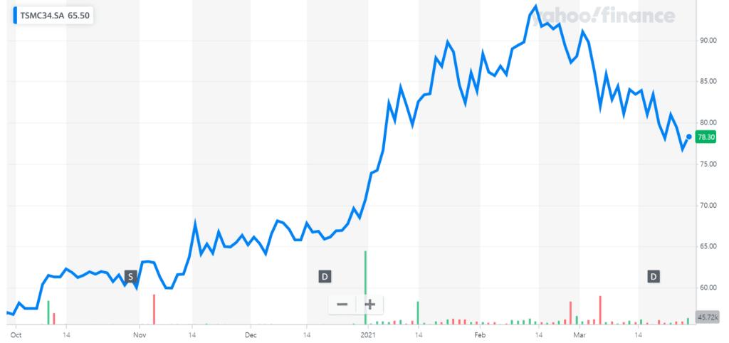 파운드리 시장 지배자 TSMC 주가 추이, 2021년 3월 25일 기준, Chart from Yahoo Finance