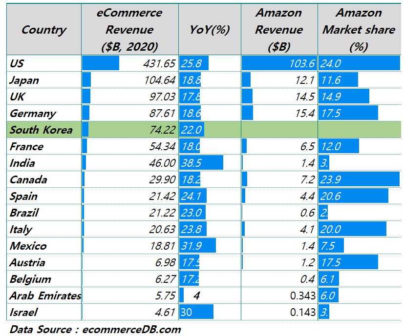 2020년 국가별 아마존 매출액 및 아마존 시장점유율 비교, , Data from ecommerceDB, Graph by Happist