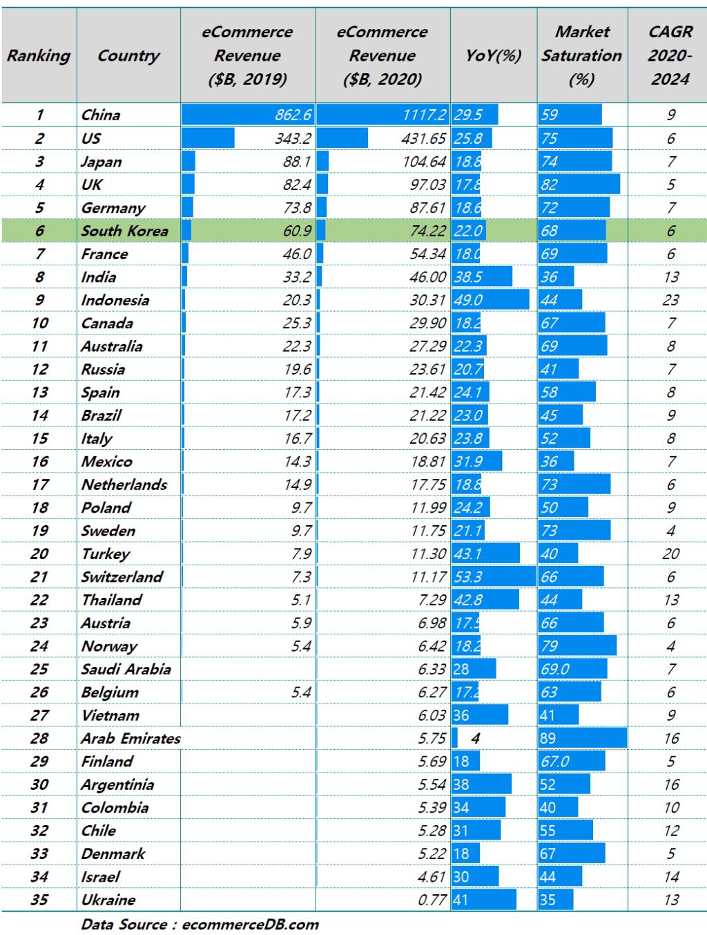 2020년 국가별 이커머스 시장규모(매출 기준) 및 성장율 비교, Data from ecommerceDB, Graph by Happist