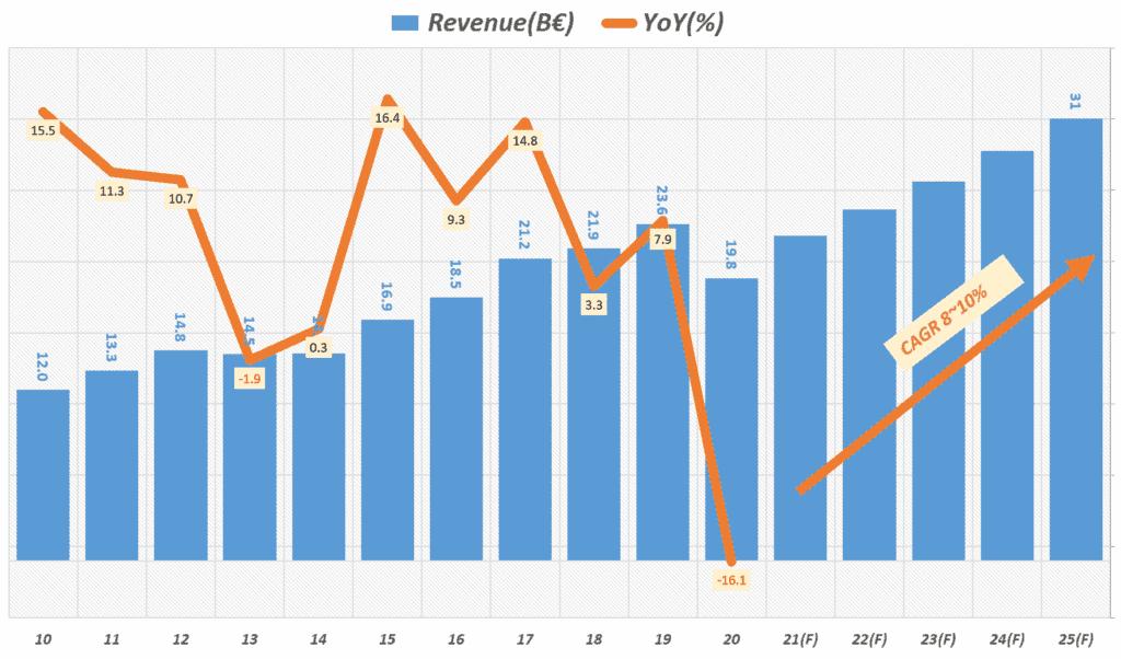 2025년 중장기 아디다스 매출 및 성장율 전망, Graph by Happist