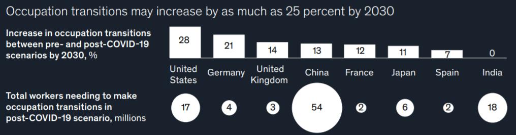 2030년까지 25% 사람들이 직업 전롼 위기에 처할 것, Graph by McKinsy