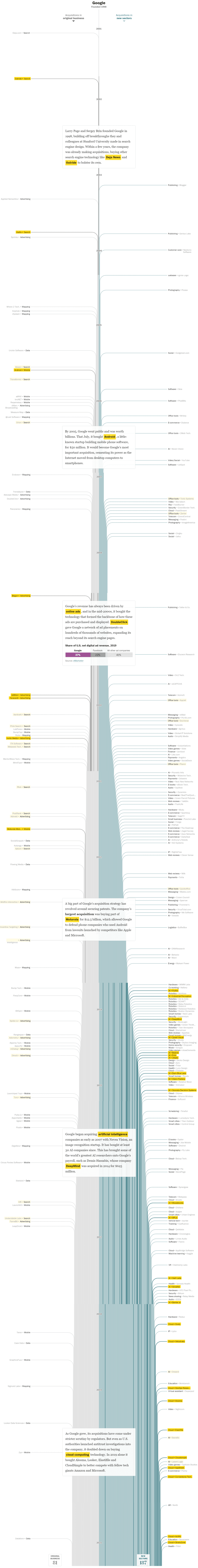 구글 인수합병 역사, 연도별 인포그래픽 by Washington Post