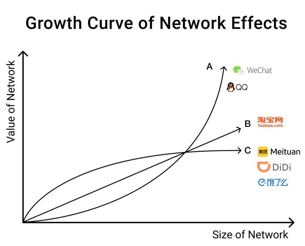내트워크 효과 성장 곡선, Growth Curve of Network effects