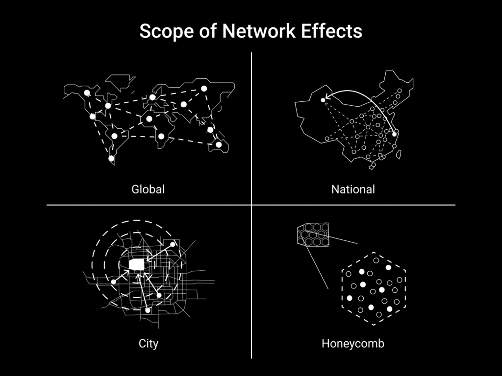 네트워크 효과의 범위, The Scope of Network Effects