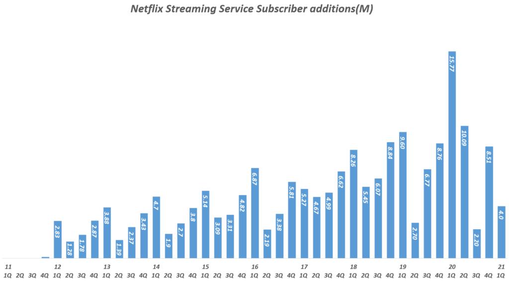 넷플릭스 분기별 스트리밍 유료 구독자 증가( ~ 2021년 1분기), Quarterly Netflix Streaming Service Subscriber additions(M), Graph by Happist