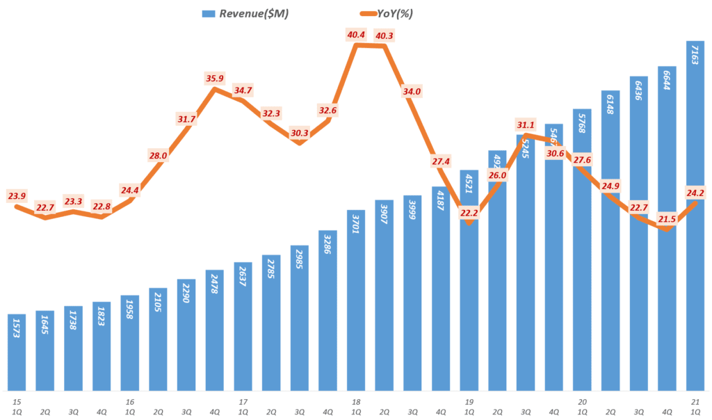 넷플릭스 실적, 분기별 넷플릭스 매출 및 전년 비 증가율( ~ 2021년 1분기), Netflix Revenue & Y2Y Growth ratio(%), Graph by Happist