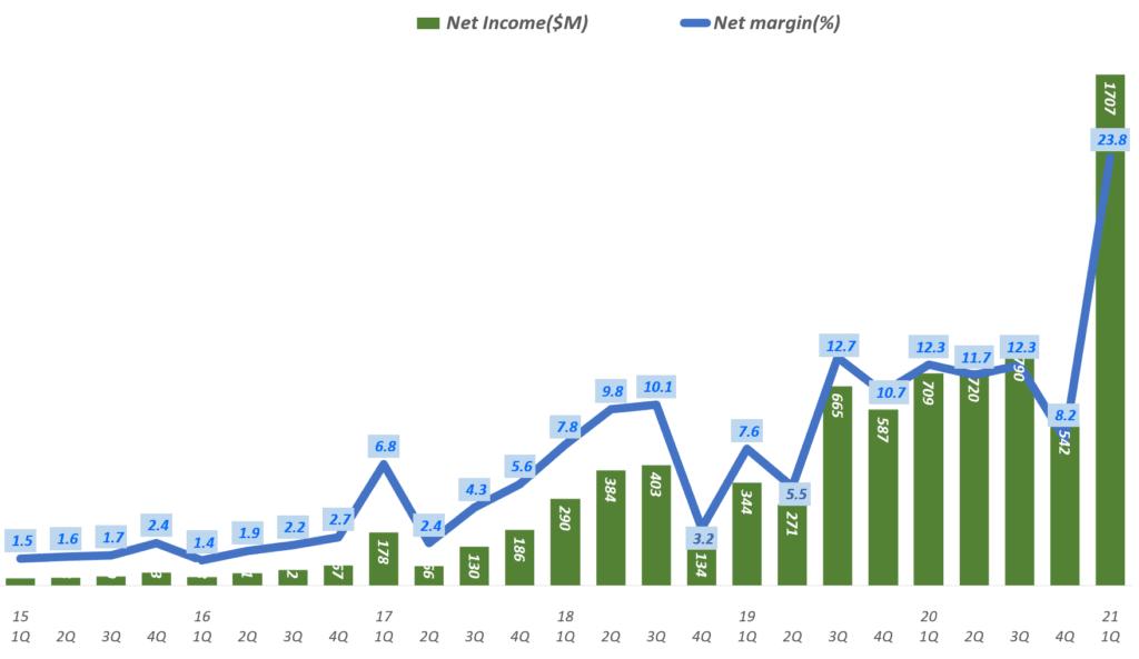 넷플릭스 실적. 넷플릭스 분기별 순이익 및 순이익율 추이( ~ 2021년 4분기), Netflix Net Income & Net margin ration(%)), Graph by Happist