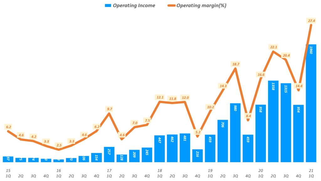 넷플릭스 실적. 넷플릭스 분기별 영업이익 및 영업이익율 추이( ~ 2021년 1분기), Netflix Operating Income & Operating margin ration(%)), Graph by Happist