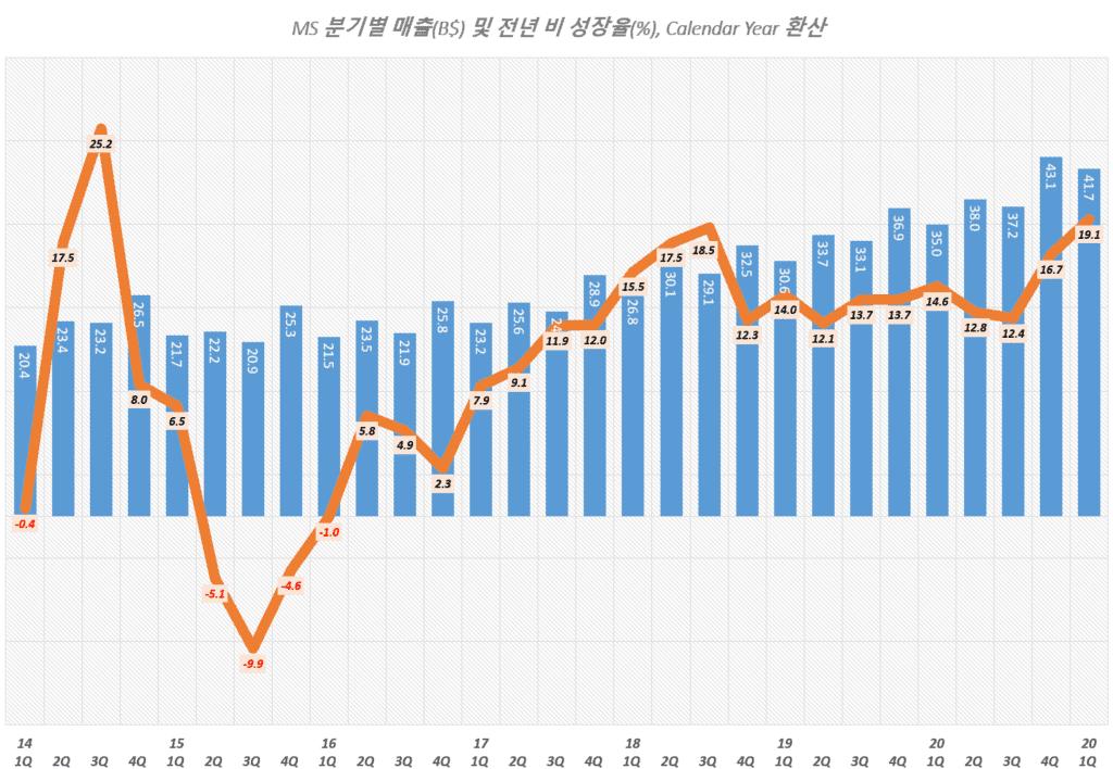 마이크로소프트 실적, 마이크로소프트 분기별 매출 및 매출증가율 추이( ~ 2021년 1분기),Microsoft quarterly Revenue & YoY growth rate(%), Graph by Happist