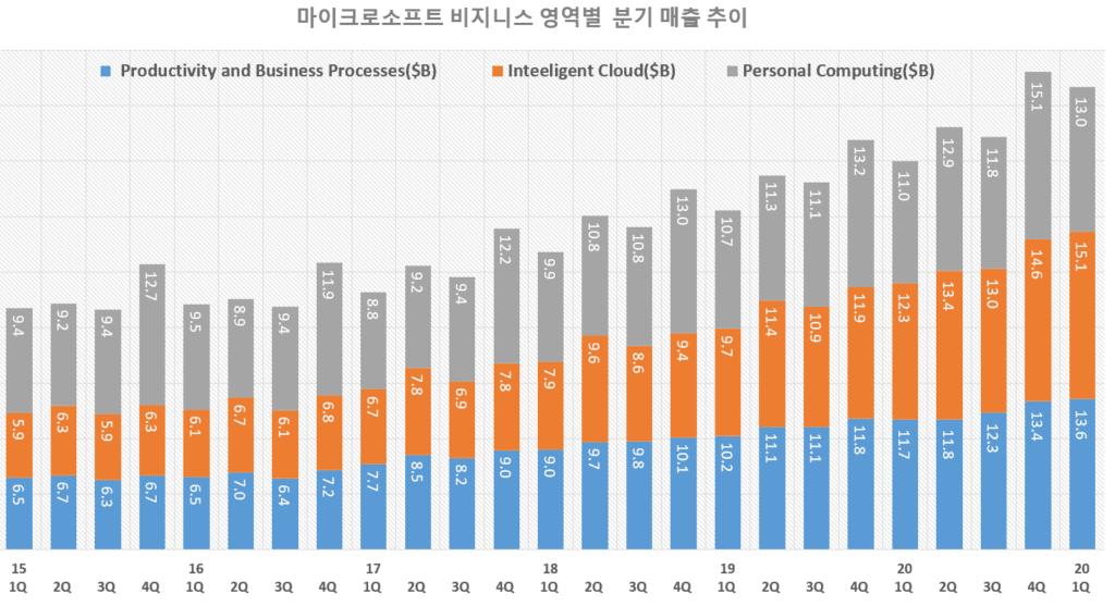 마이크로소프트 실적, 마이크로소프트 분기별 비지니스 영역별 매출 추이( ~ 2021년 1분기), Graph by Happist