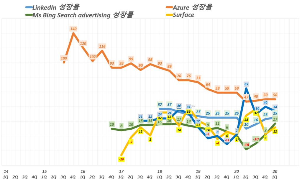 마이크로소프트 실적, 마이크로소프트 주요 전략 제품 분기별 매출 성장률 추이( ~ 2021년 1분기), Graph by Happist