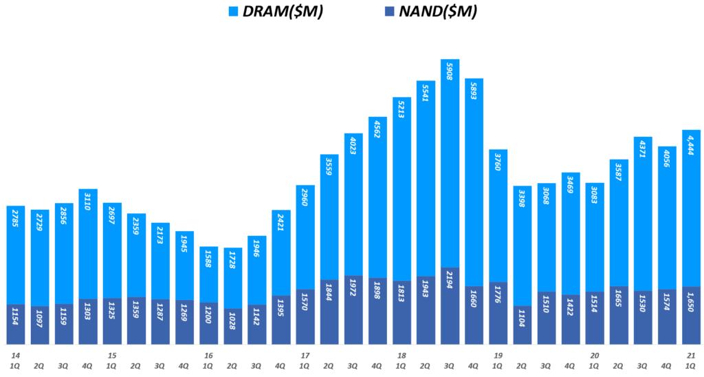 마이크론 실적, 분기별 마이크론 디램 매출 및 NAND 매출 추이( ~ 21년 1분기), 회계년도를 유사한 분기로 환산 적용, Micron Technology Revenueof DRAM & NAND($M), Graph by Happist