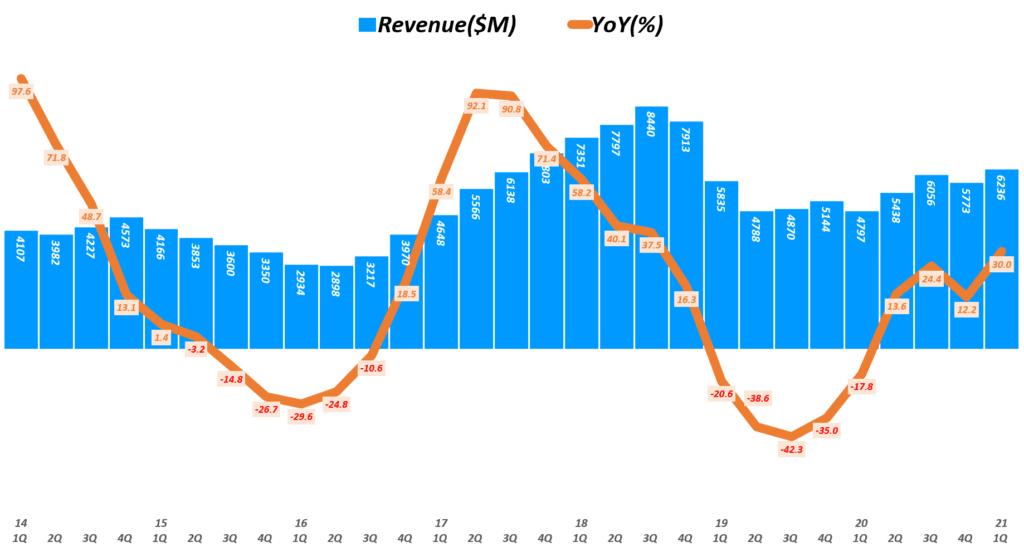 마이크론 실적, 분기별 마이크론 매출 및 전년 비 성장률 추이( ~ 21년 1분기), 회계년도를 유사한 분기로 환산 적용, Micron Technology Revenue & YoY growth rate(%), Graph by Happist