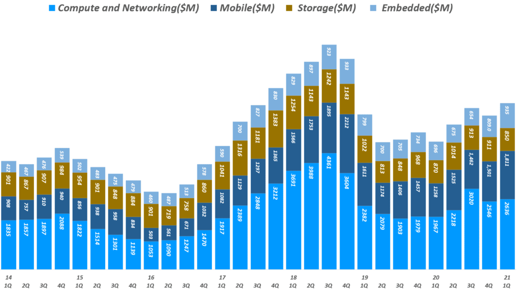 마이크론 실적, 분기별 마이크론 사업부별 매출 추이( ~ 21년 1분기), 회계년도를 유사한 분기로 환산 적용, Micron Technology Revenue per Business Unit, Graph by Happist