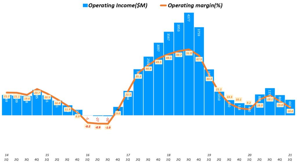 마이크론 실적, 분기별 마이크론 영업이익 및 영업이익률 추이( ~ 21년 1분기), 회계년도를 유사한 분기로 환산 적용, Micron Technology Operating Income & Operating margin(%), Graph by Happist