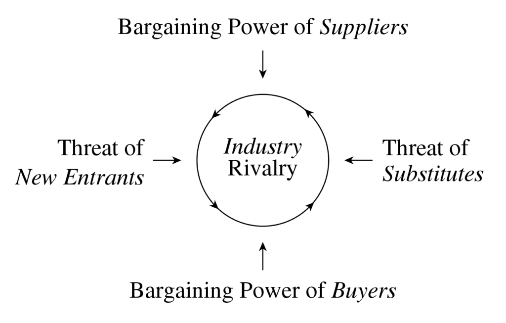 마이클 포터의 Five Forces Framework, Porter's Five Forces Framework,  Image created by Denis Fadeev for Wikipedia