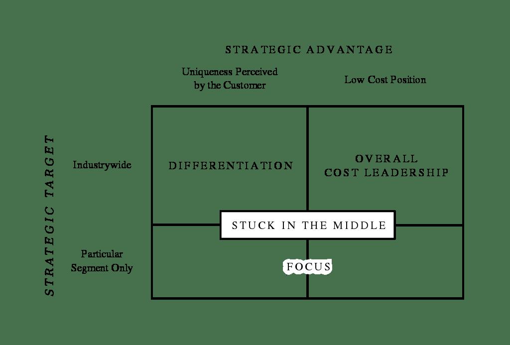 마이클 포터 전략론, Michael Porter's Three Generic Strategies, Image from created by Denis Fadeev for Wikipedia