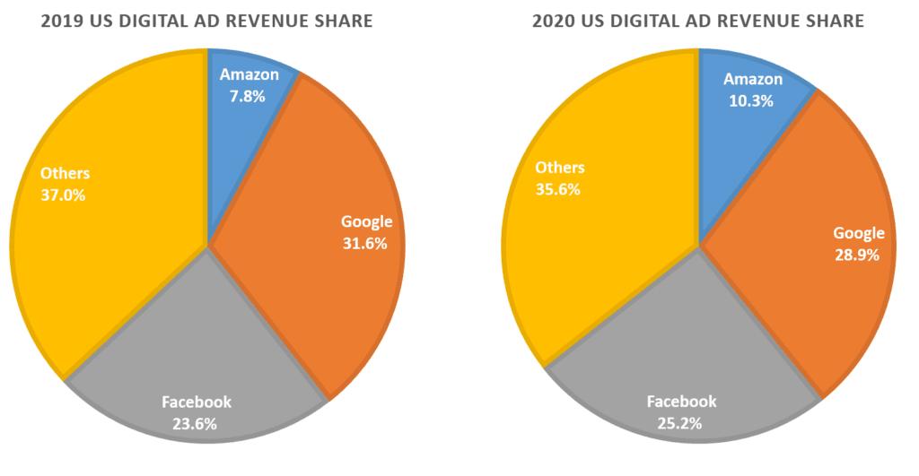 미국 디지탈 광고 시장에서 업체별 광고 점유율 추이, Data from eMarketer, Graph by Happist