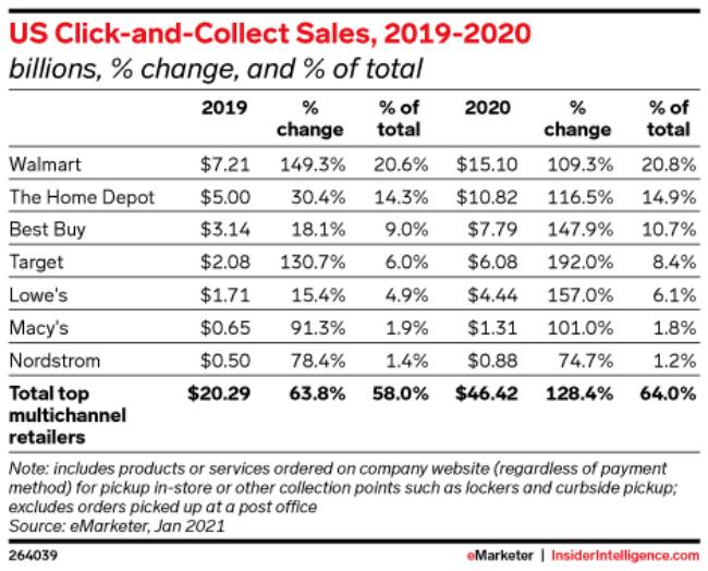 미국 주요 유통별 클릭앤콜렉트 매출 및 전년 비 증가율, Table by emarketer