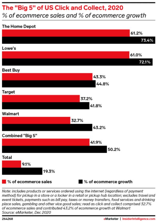 미국 주요 유통의 온라인쇼핑에서 클릭앤콜렉트 매출 비중 비교, Graph by eMarketer