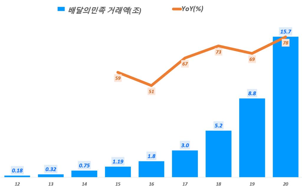배달앱 배달의민족 거래역 추이(2012년 ~ 2020년), 자료 출처 - 우아한형제들, Graph by Happist