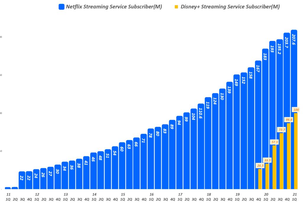 분기별 넷플릭스 구독자와 디즈니플러스 구독자 수 비교( ~ 2021년 1분기), Graph by Happist