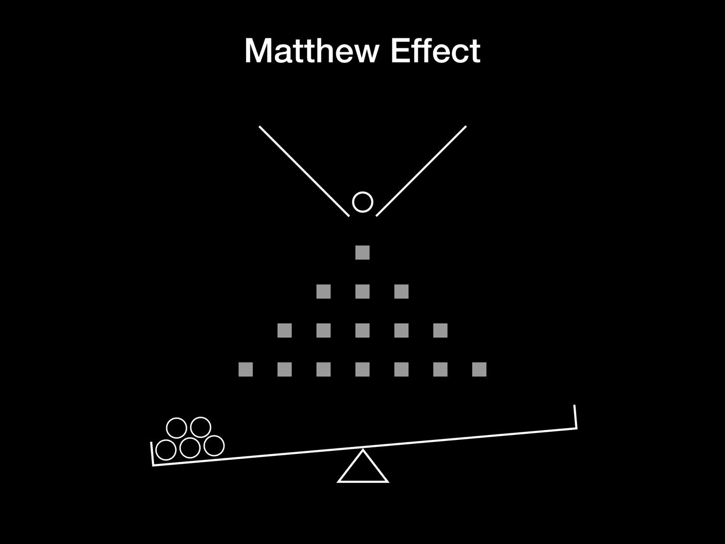 사회학자 로버트 머튼(Robert Merton)이 만든 매튜효과(Matthew Effect)