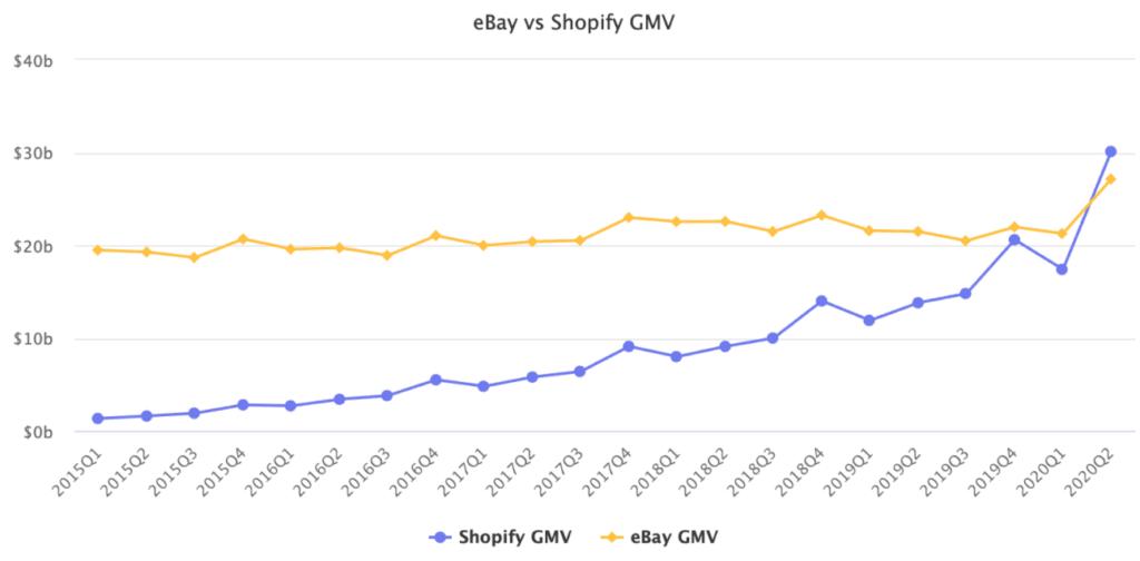 쇼피파이 거래액의 아마존 거래액 대비 비중, shopify gmv as a-share of amazon marketplace gmv, Image from Marketplace Pulse
