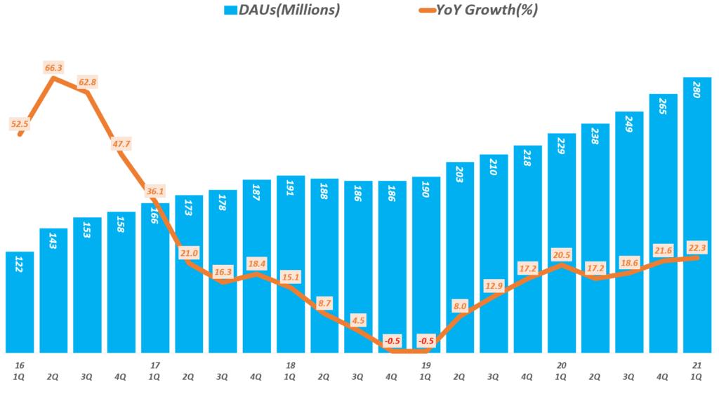 스냅 실적, 분기별 스냅챗 사용자수 추이( ~ 21년 1분기), Snapchat Daily Active Users(DAU), Graph by Happist