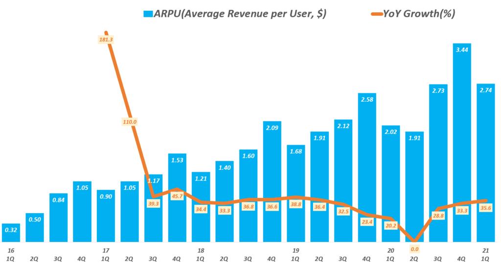 스냅 실적, 분기별 스냅챗 사용자 당 매출 및 전년 비 증가율 추이( ~ 21년 1분기), Snapchat ARPU(Average Revenue per User, $), Graph by Happist