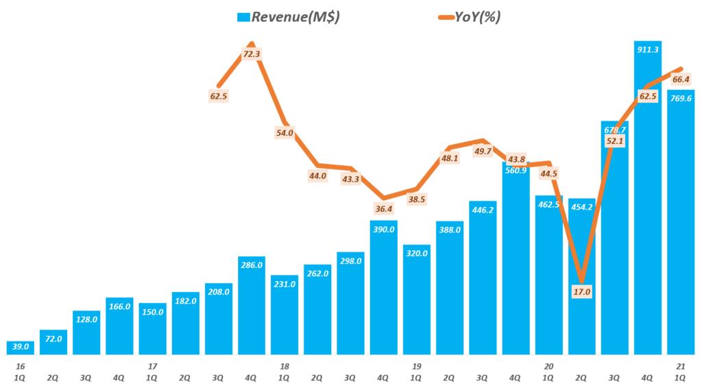 스냅 실적, 분기별 스냅 매출 및 전년 비 성장률 추이( ~ 21년 1분기), Quarterly Snap revenue & YoY growth rate(%), Graph by Happist.png