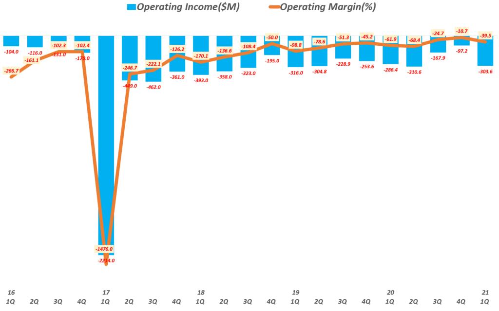 스냅 실적, 분기별 스냅 영업이익 추이( ! 21년 1분기), Quarterly Snap Operating income, Graph by Happist