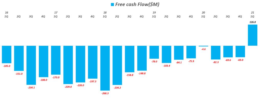 스냅 실적, 분기별 스냅 잉여현금흐름 추이( ~ 21년 1분기), Quarterly Snap Free Cash Flow($M), Graph by Happist