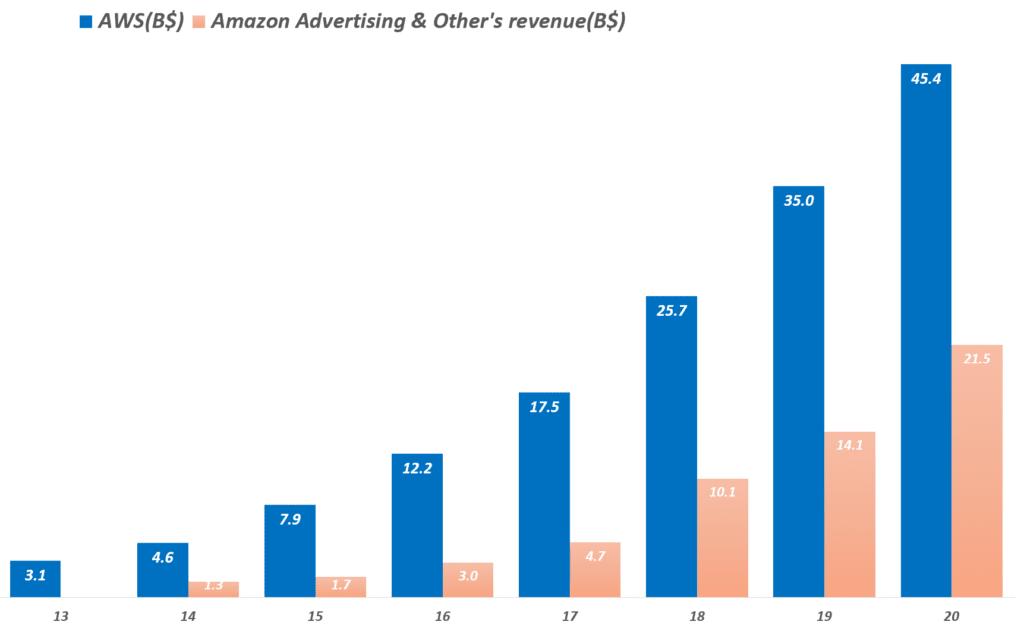 아마존 실적, 연도별 디지탈 광고 및 AWS 매출 추이, Yearly AWS & Digital Ads's revenue,  Graph by Happist