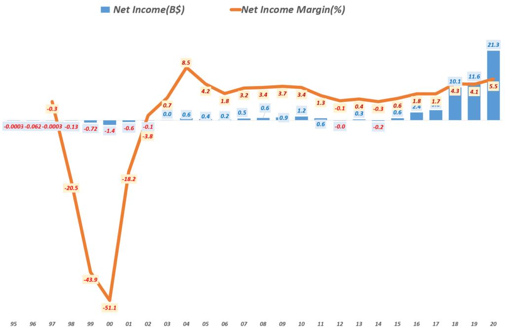 아마존 실적, 연도별 순이익 및 순이익율 추이( ~ 2020년), Yearly Net income & net margin(%),  Graph by Happist