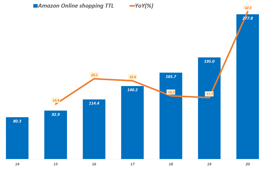 아마존 실적, 연도별 아마존 온라인쇼핑(Online store + Third party seller service) 매출, Graph by Happist