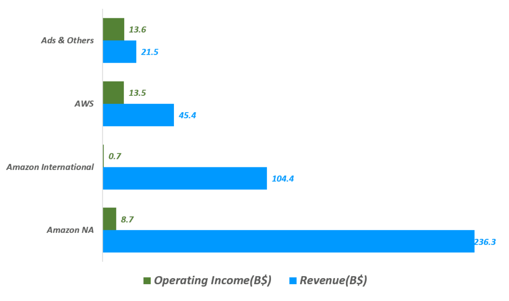 아마존 실적, 2020년 아마존 사업부별 매출 및 영업이익 비교, 광고 및 기타 부문 영업이익은 베네딕트 에반스 추정치 반영, Graph by Happist