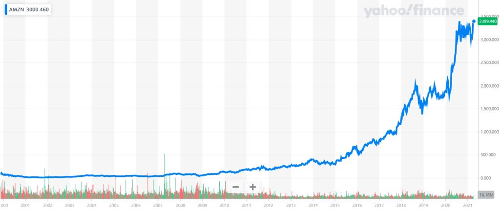 아마존 주가 추이(2000년 ~ 2021년 4월), Chart from Yahoo Finance