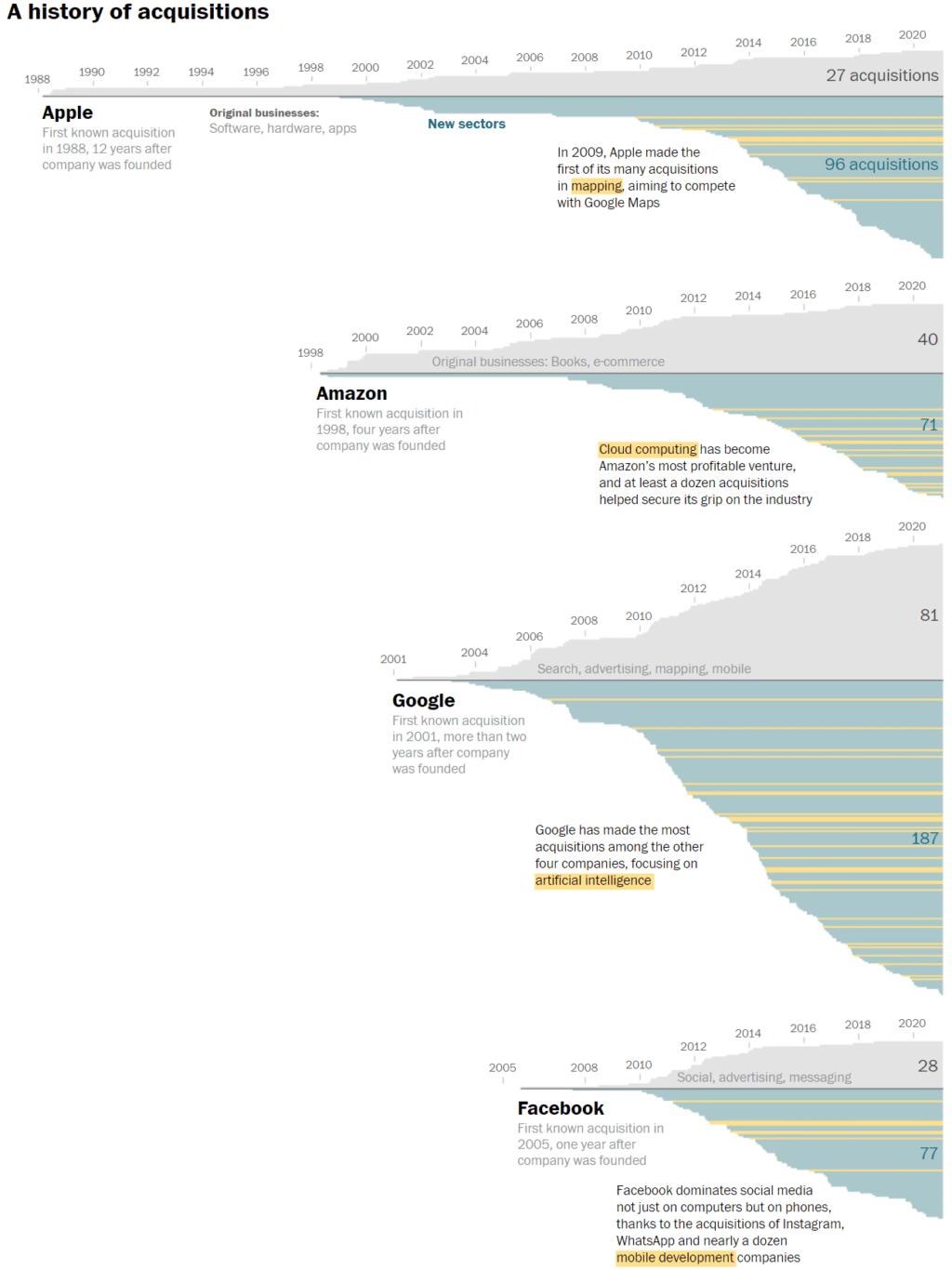 애플 아마존 구글 페이스북의 인수합병을 통한 성장 역사, Infographic by Washington Post