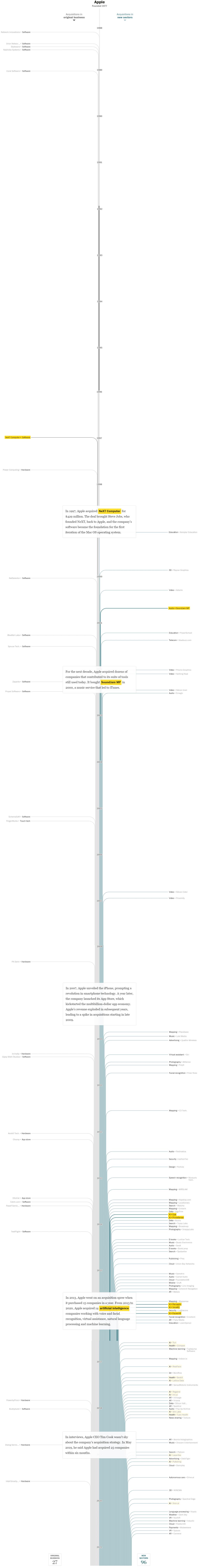 애플 인수합병 역사, 연도별 인포그래픽 by Washington Post