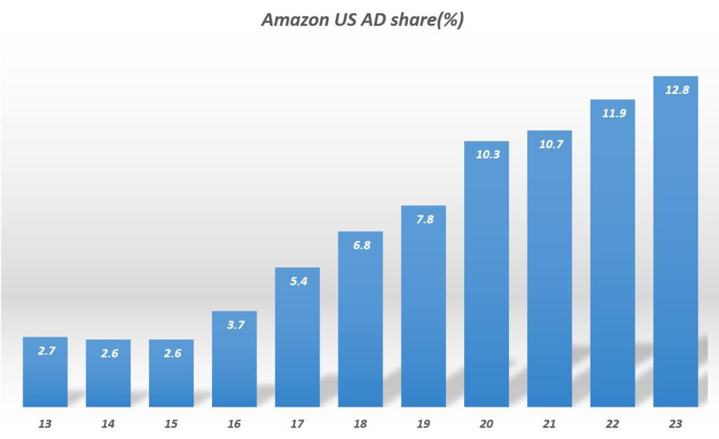 연도별 마마존 광고 점유율 추이 및 전망( ~ 23년), Data from eMarketer, Graph by Happist