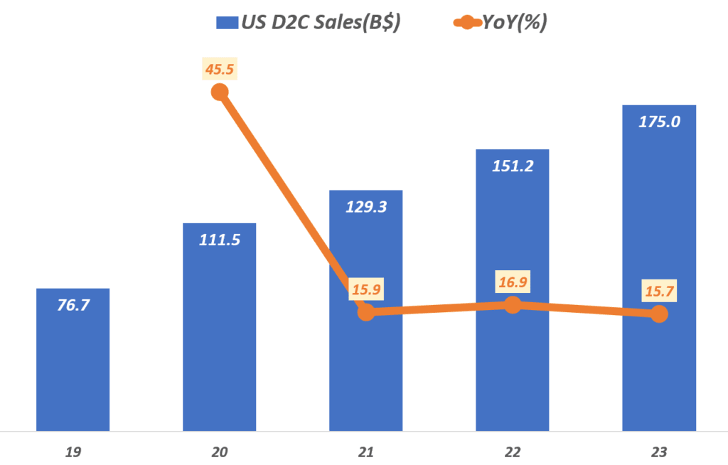 연도별 미국 소비자 직접 판매, D2C 판매액 및 성장율 추이('19년 ~ '23년 전망),  Data from eMarketer, Graph by Happist