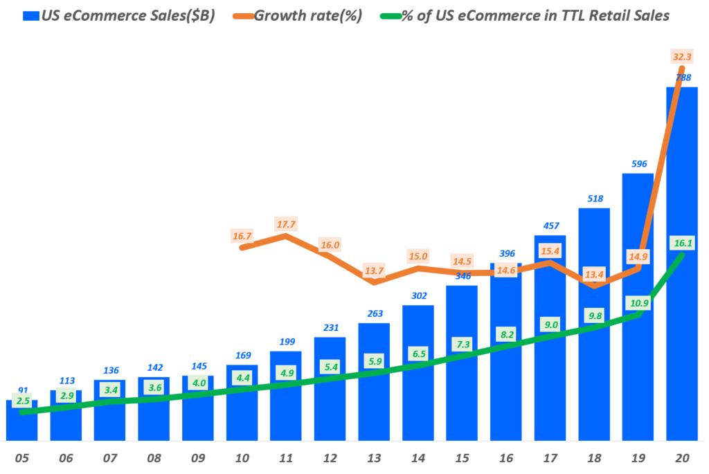 연도별 미국 이커머스 판매액 및 성장율 추이, Data from US Department of Commerce, Graph by Happist